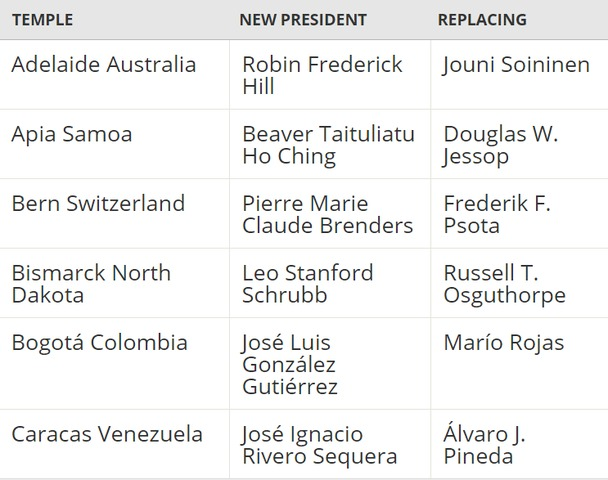 Names of 2017 Temple Presidents