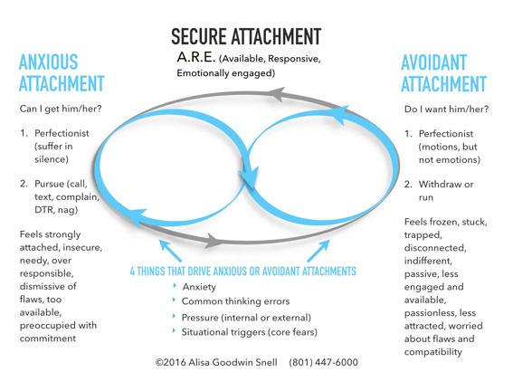 ambivalent attachment examples